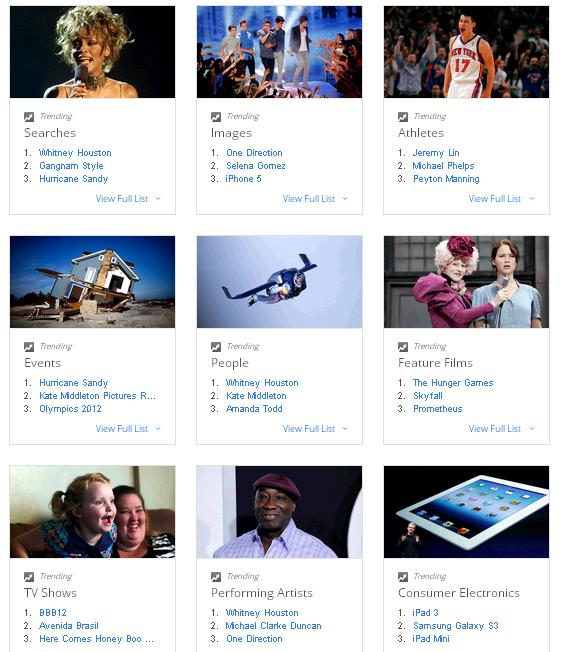 Google-has-released-its-Zeitgeist-list-for-2012-Top-Searches